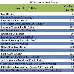 Washington and Lee Publishes Law Journal Rankings