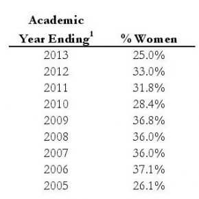 Law Review 25 Percent Female